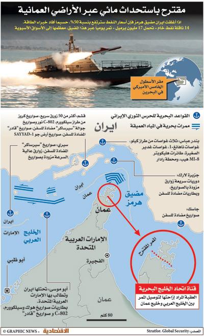 بالصور الخليج العربي بين الأطماع